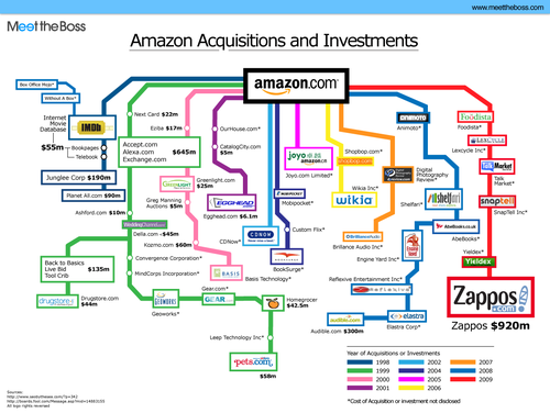 Amazon-acquisitions