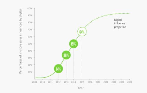 Courbe de l'influence du digital