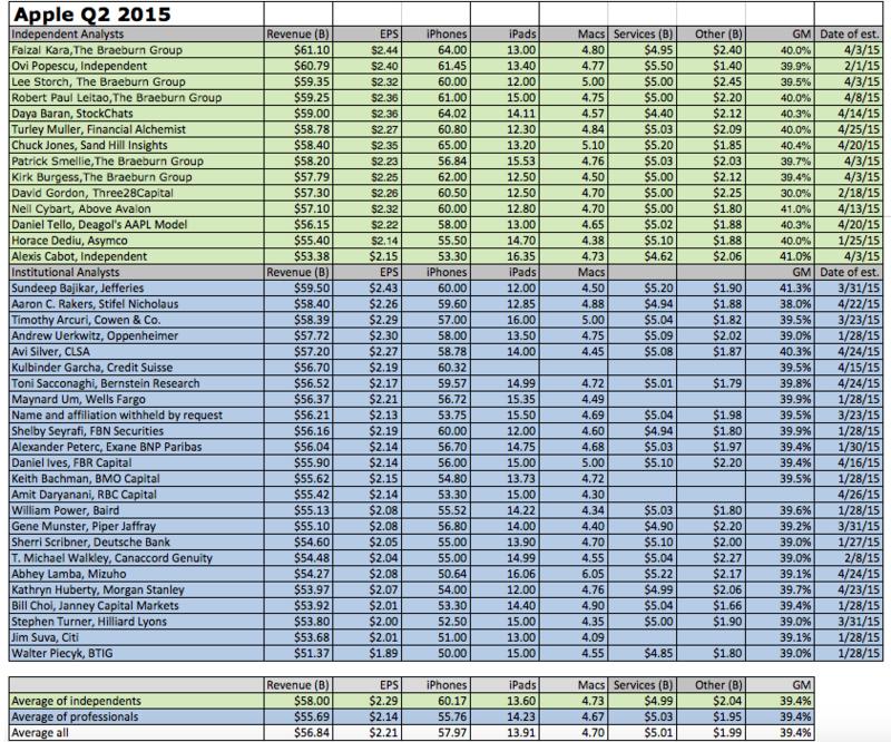 AAPL Estimates Q1 2015