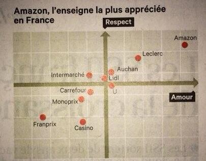 Chart Amazon ensigne préférée - copie