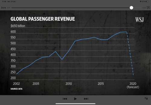 Global Passenger revenue 2020 (Aout 2020) copie