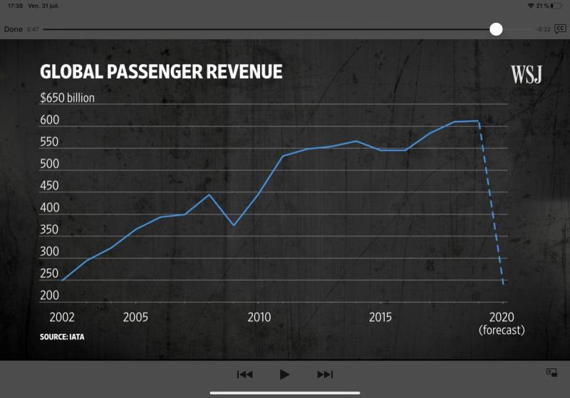 Global Passenger revenue 2020 (Aout 2020) copie