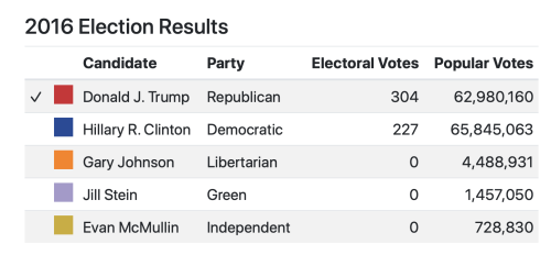2016 Elections Voix